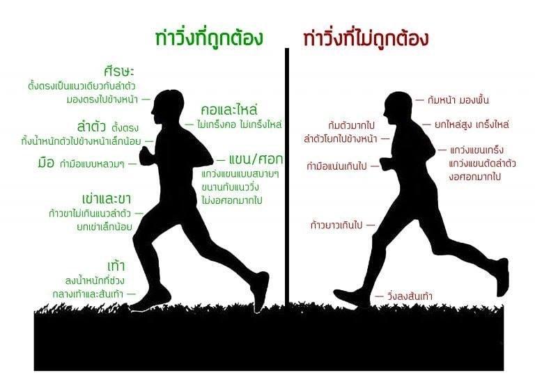 การวิ่งในท่าที่ถูกต้อง